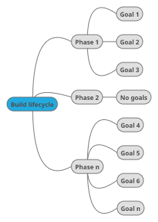 Build lifecycle